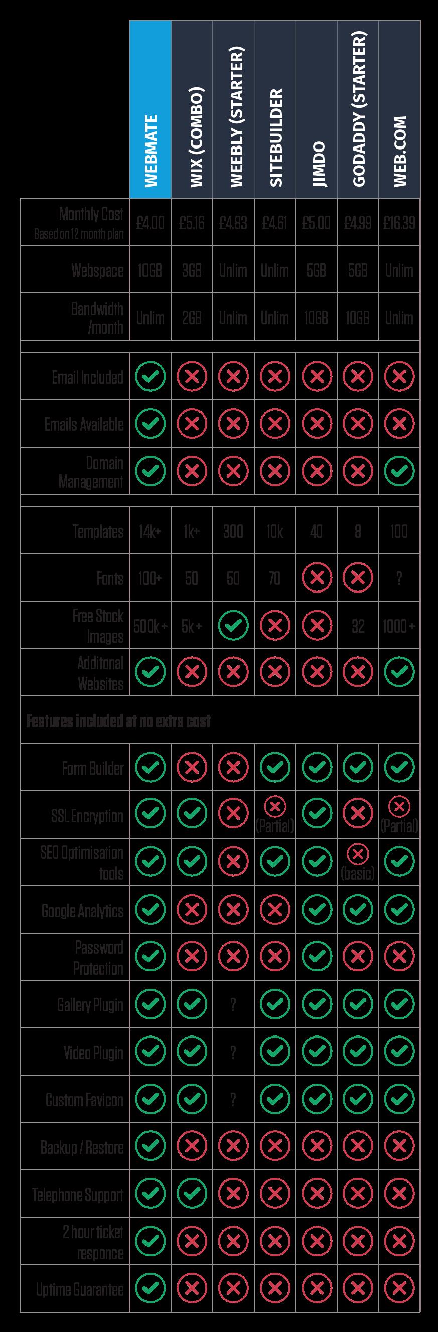 Compare Web Builder
