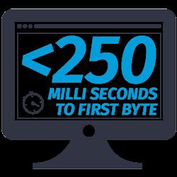 fast website hosting responce